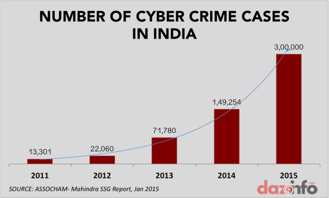 number-of-cyber-crimes-in-india-2011-2015-e1420538247953